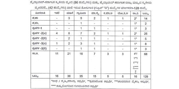 Horticulture Department Gardener recruitment 2019 in Hyderabad Karnataka